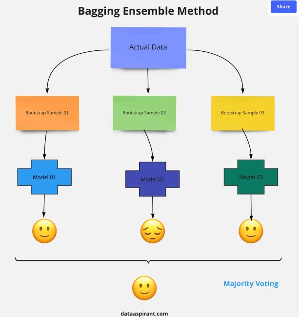 Bagging ensemble method