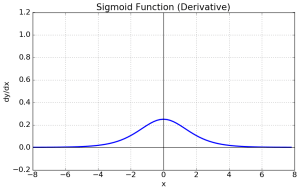 Sigmoid Function Derivation