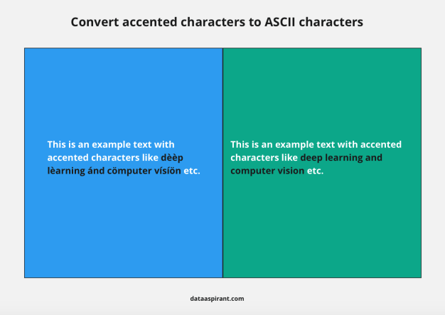 Convert accented characters to ASCII