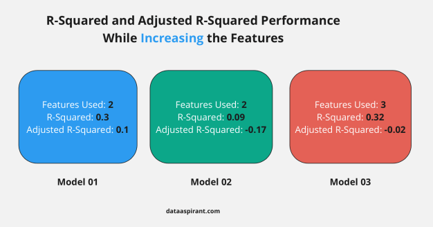 R-Squared Vs Adjusted R-Squared Comparison