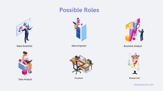 Data Science Possible Roles