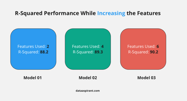 R-Squared Performance While Increasing the Features