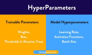 Hyper Parameters