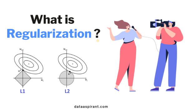 What is Regularization