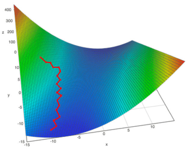 Stochastic gradient descent example