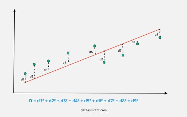 Statistics of lasso regression