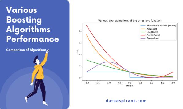 Boosting Algorithms Comparison