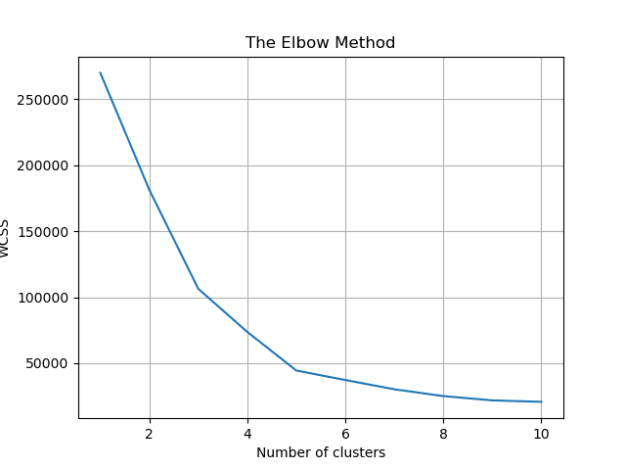 Elbow method