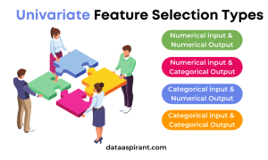 Univariate Feature Selection Types