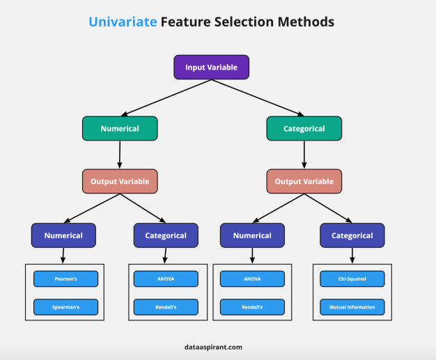 Univariate Feature Selection Methods
