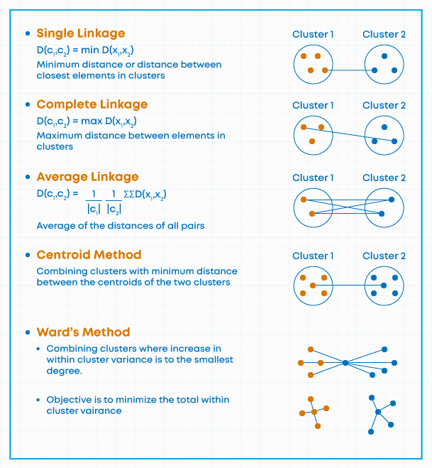Hierarchical Clustering Linkages