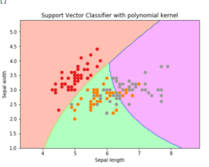 svc classifier using polynomial kernel