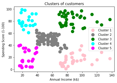 Hierarchical clustering result