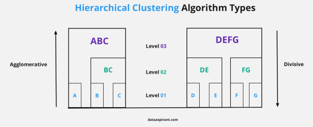Hierarchical Clustering Types Agglomerative and Divisive