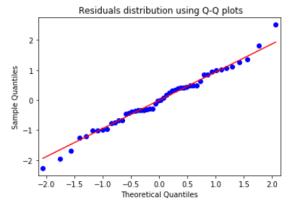 Residuals Q-Q Plots