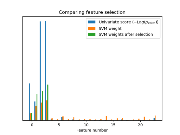 Univariate Feature Selection