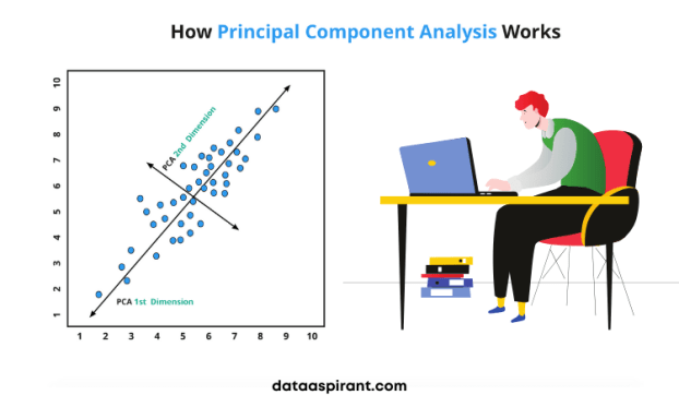 How Principal Component Analysis Works