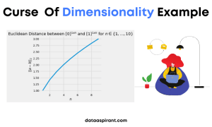 Curse Of Dimensionality Example