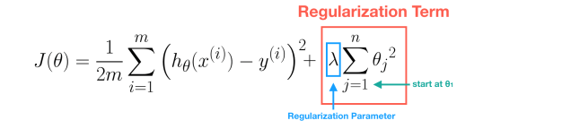 Regularization Term