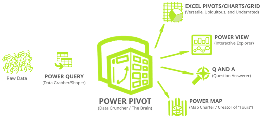 Power-Pivot-is-the-Brain-of-Microsoft-Power-BI1