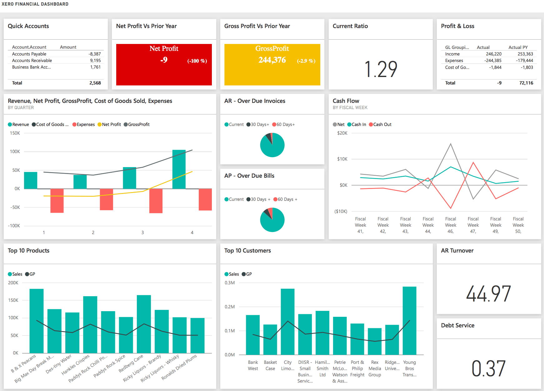 Data Bear Xero Dashboard
