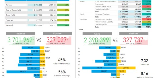 A Power BI dashboard for quick view of financial performance