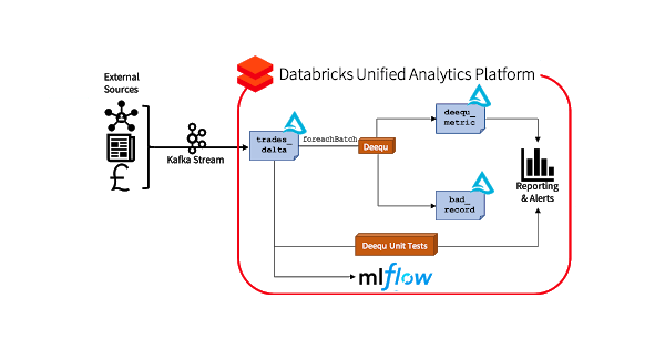Pipeline incorporating MLflow to track quality of data metrics over time.