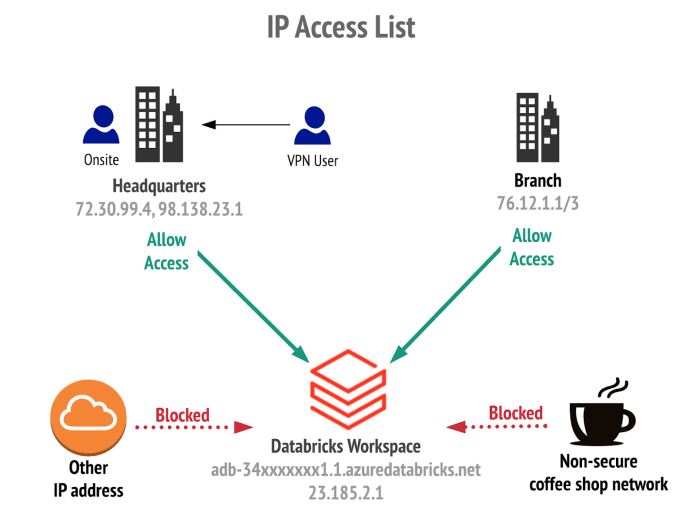 Azure Databricks allows for the configuring of IP Access Lists, ensuring that employees have to connect via corporate VPN before accessing a workspace.