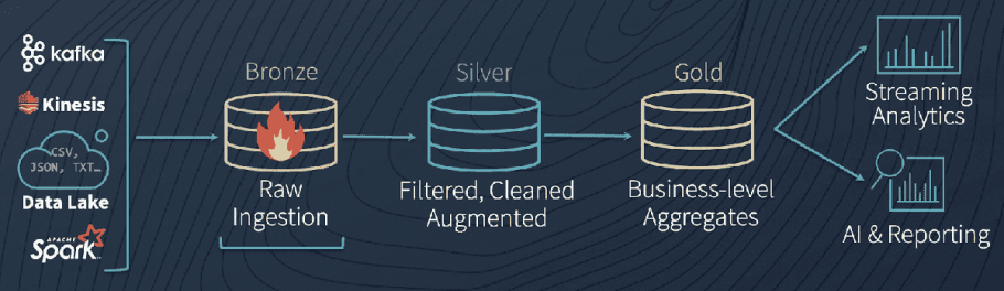 The simplicity of the Databricks Delta Architecture leads to a unified data platform from ingest to downstream use, lowering costs and increasing reliability.