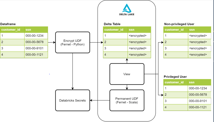 Process for Databricks Delta Lake to enforce column-level encryption and secure PII data.