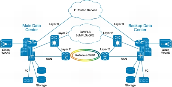 topologia-datacenter-interconnection-1