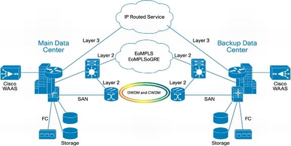 topologia-datacenter-interconnection-1