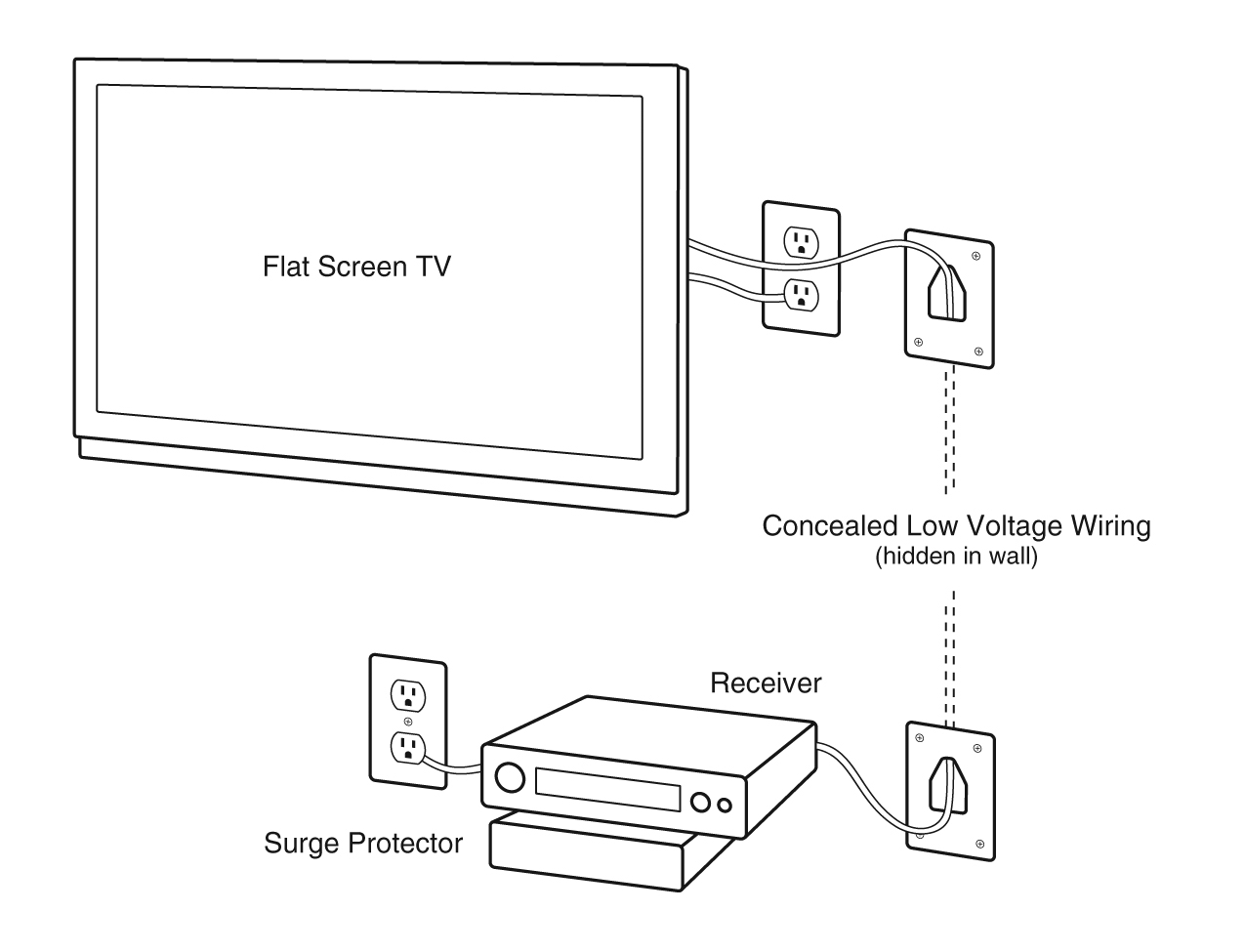 Wiring Options Wall Mount Tv