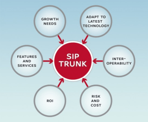 Cost Savings From SIP Trunking
