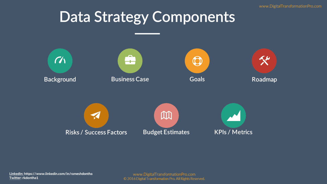 How To Build A Data Strategy Pt Ii The 4 Step Process