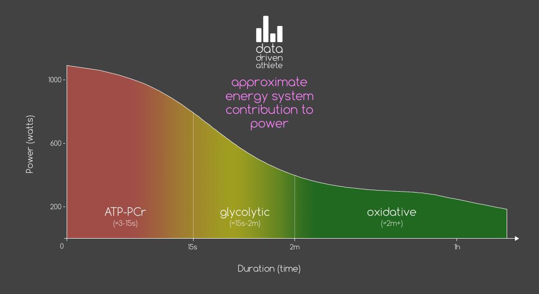 Energy system breakdown for maximal effort across the power/duration curve.