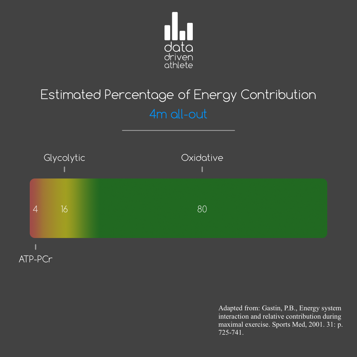 This graphic highlights the estimated energy system contribution to an all-out 4m effort