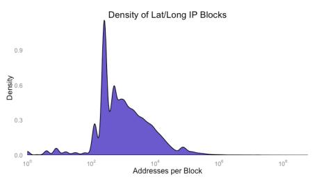 plot of chunk ipdensity