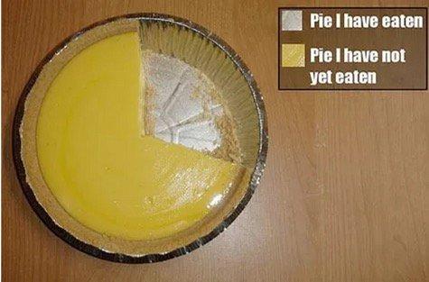 Fun piechart - Real pie