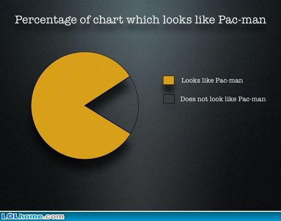Fun piechart - Pacman