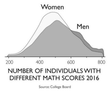Verdeling SAT-score naar geslacht voor 2016