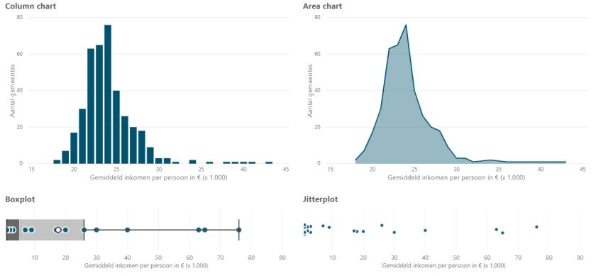 Voorbeelden van visualiseren van distributie