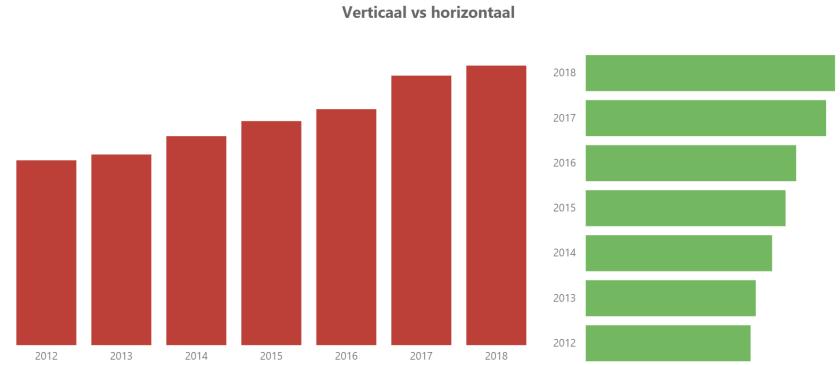 Voorbeeld van horizontale en verticale oriëntatie