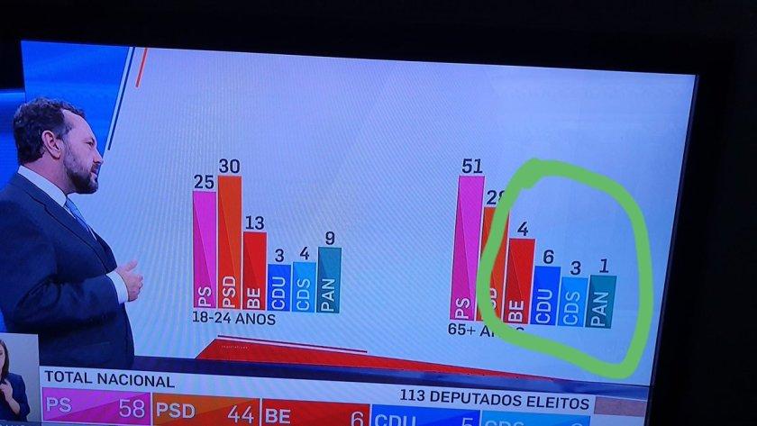 Originele grafiek van Portugese verkiezingen