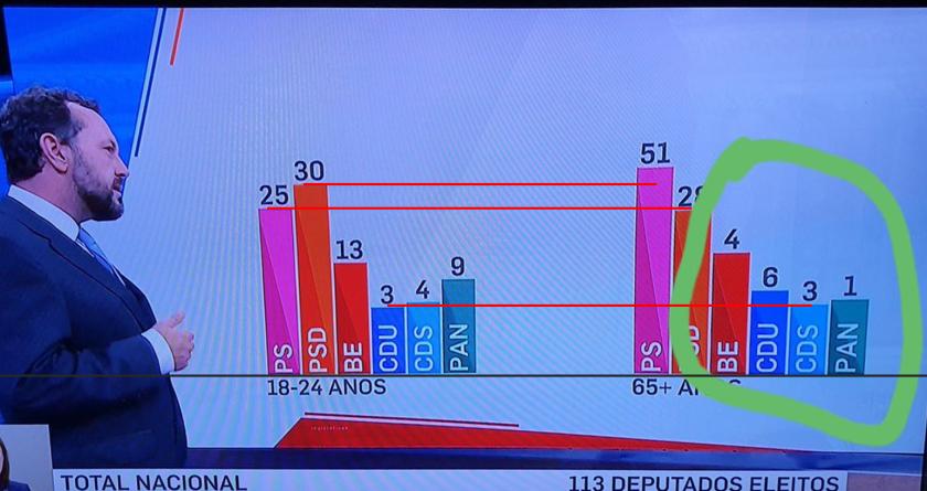 Originele grafiek van Portugese verkiezingen, inclusief aantekeningen
