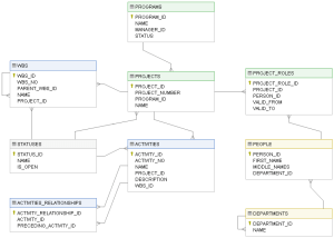 ER Diagram vs Data Dictionary – Which is Better for