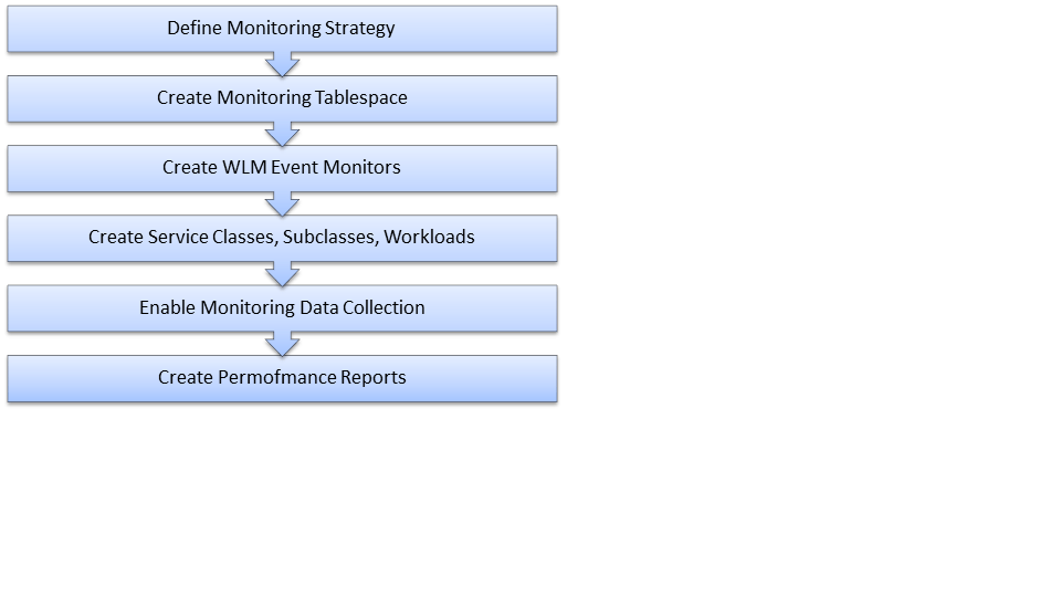 DB2 Workload Manager (WLM) as a Monitoring Solution– How to