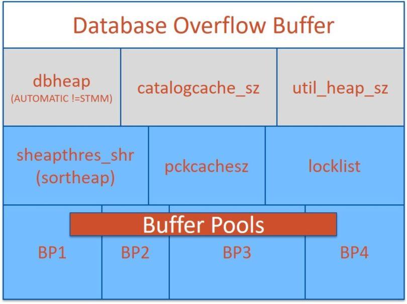 DatabaseMemory
