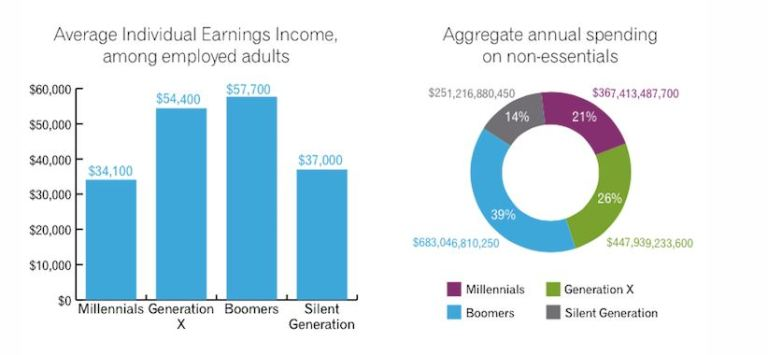 income_spending_by_groups_via_sprinklr