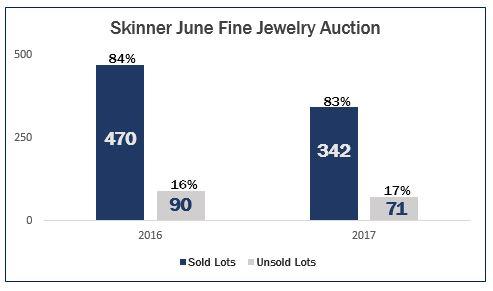 Bar-chart-Skinner-Fine-jewelry-yoy-2017-2016